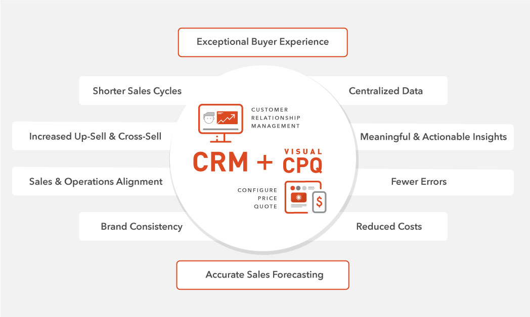 CRM and Visual CPQ