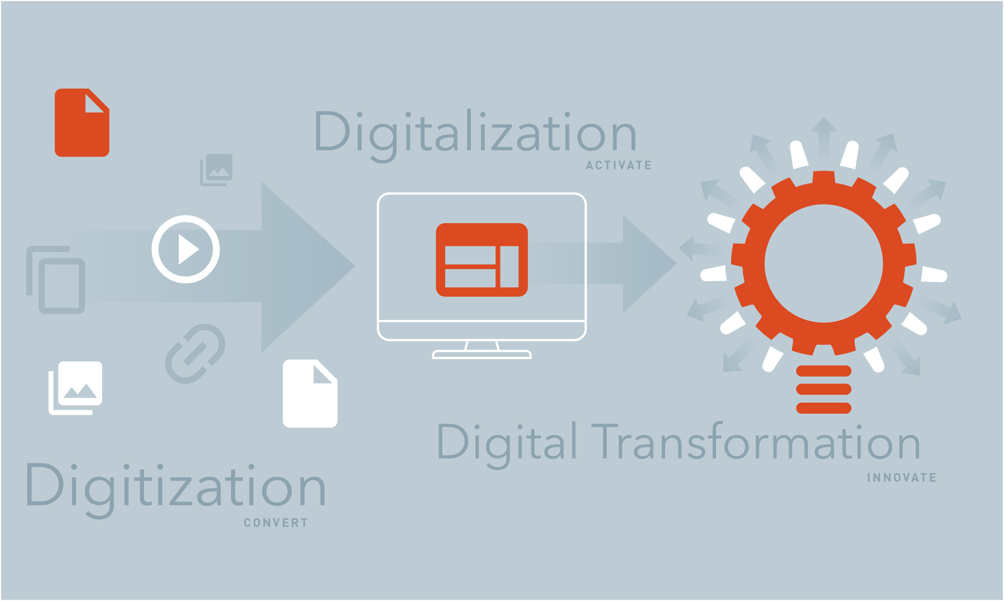 Digital Transformation Model