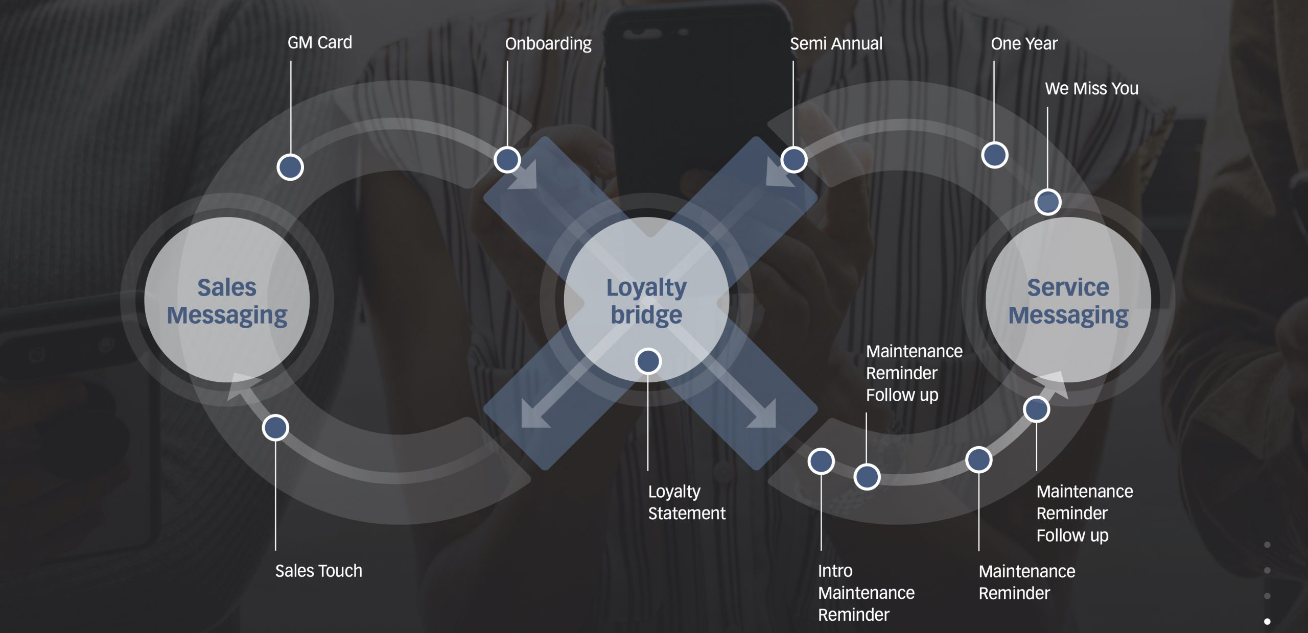 Epsilon Sales Enablement App Customer Journey Loop
