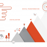How to Maximize Digital Transformation